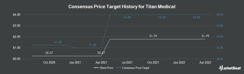 Price Target History for Titan Medical (NASDAQ:TMDI)