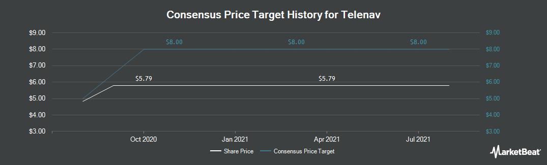 Price Target History for Telenav (NASDAQ:TNAV)