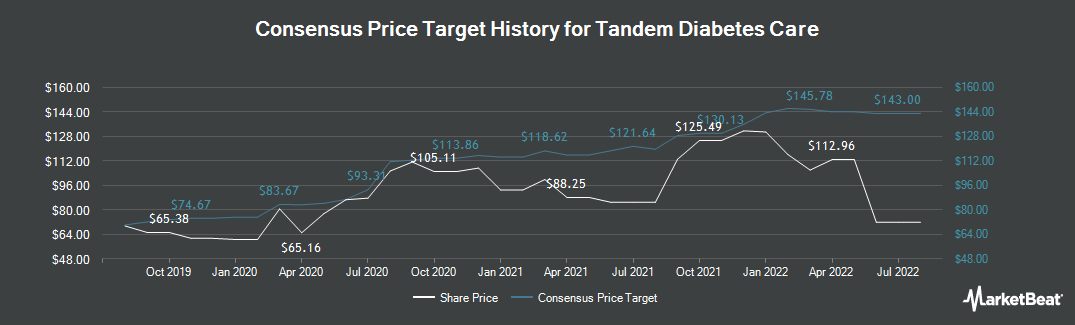 Price Target History for Tandem Diabetes Care (NASDAQ:TNDM)