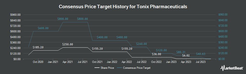 Price Target History for Tonix Pharmaceuticals (NASDAQ:TNXP)
