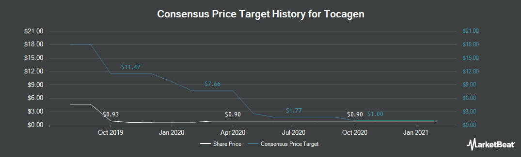Price Target History for Tocagen (NASDAQ:TOCA)