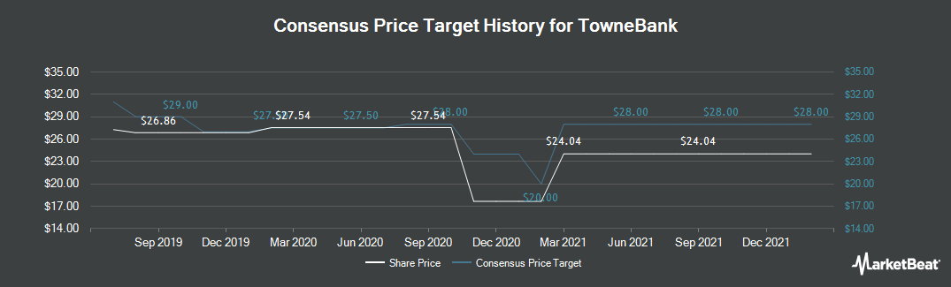 Price Target History for TowneBank (NASDAQ:TOWN)