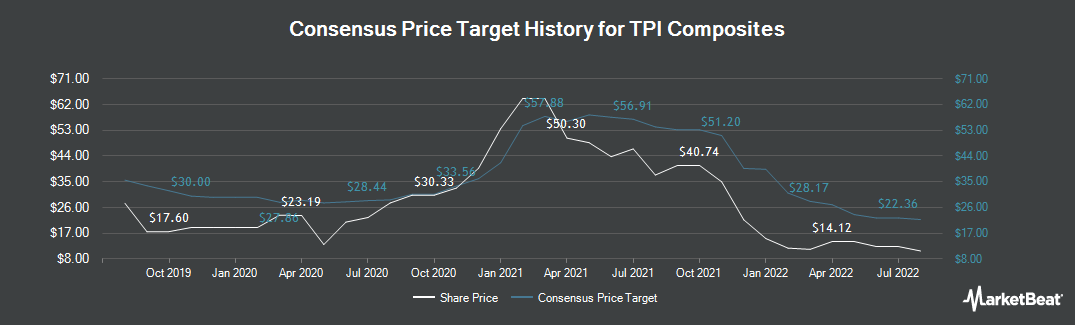 Price Target History for TPI Composites (NASDAQ:TPIC)
