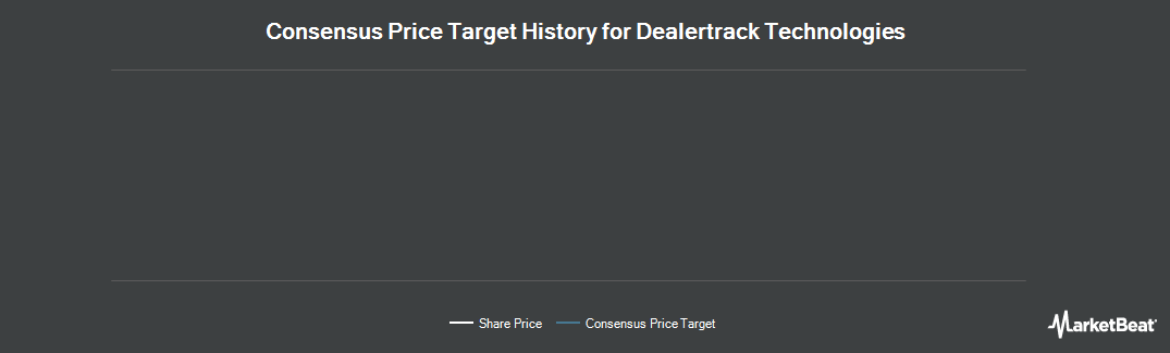 Price Target History for DealerTrack Technologies (NASDAQ:TRAK)