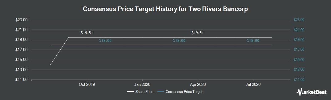 Price Target History for Two Rivers Bancorp (NASDAQ:TRCB)
