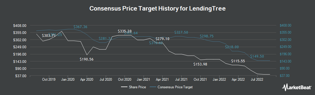 Price Target History for LendingTree (NASDAQ:TREE)