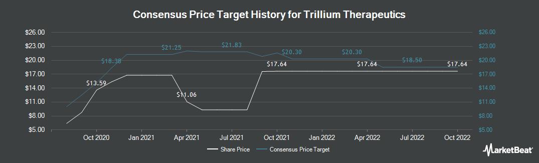 Price Target History for Trillium Therapeutics (NASDAQ:TRIL)