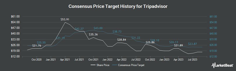 Price Target History for TripAdvisor (NASDAQ:TRIP)