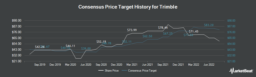 Price Target History for Trimble (NASDAQ:TRMB)