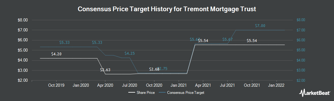 Price Target History for Tremont Mortgage Trust (NASDAQ:TRMT)