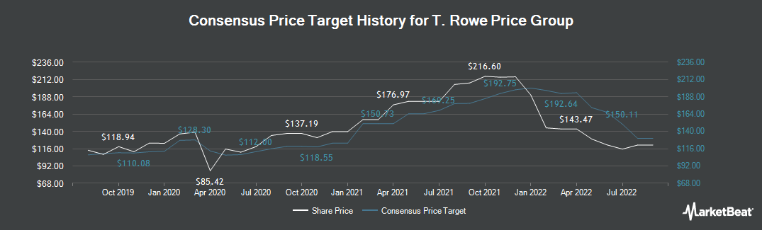 Price Target History for T. Rowe Price Group (NASDAQ:TROW)