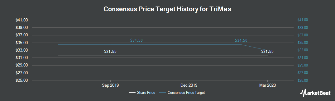 Price Target History for TriMas Corporation (NASDAQ:TRS)