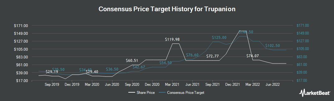 Price Target History for Trupanion (NASDAQ:TRUP)