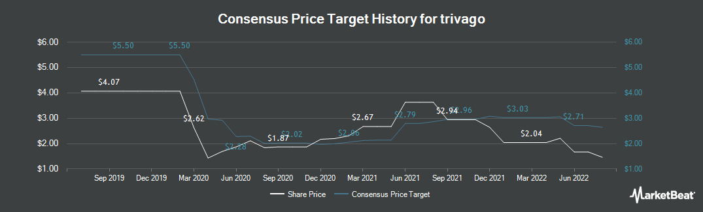 Price Target History for Trivago (NASDAQ:TRVG)