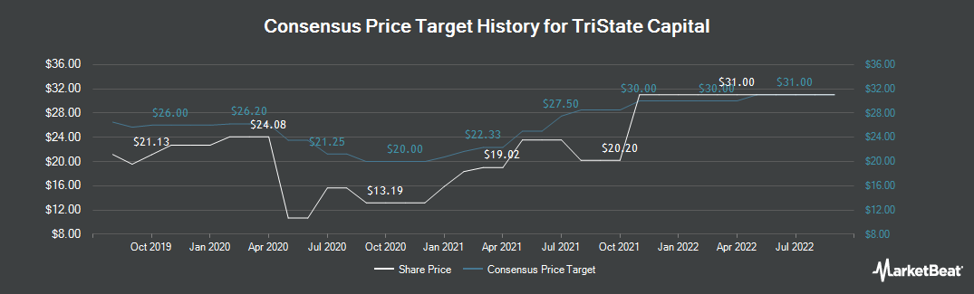 Price Target History for Tristate Capital (NASDAQ:TSC)
