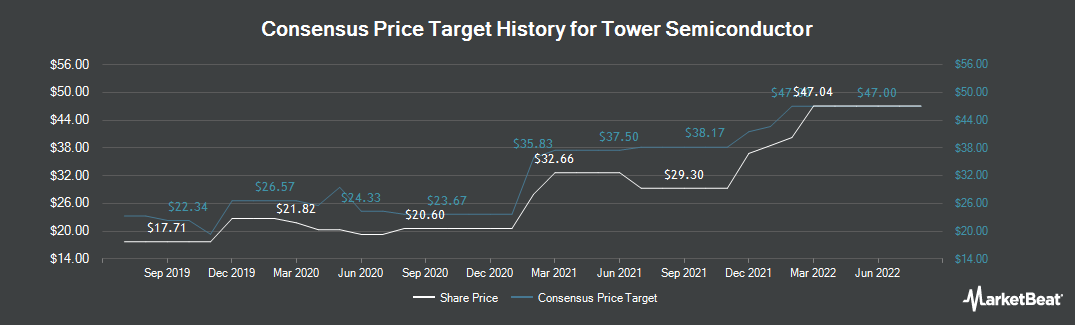 Price Target History for Tower Semiconductor (NASDAQ:TSEM)