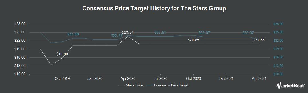 Price Target History for The Stars Group (NASDAQ:TSG)