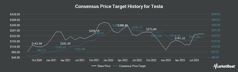 Price Target History for Tesla (NASDAQ:TSLA)
