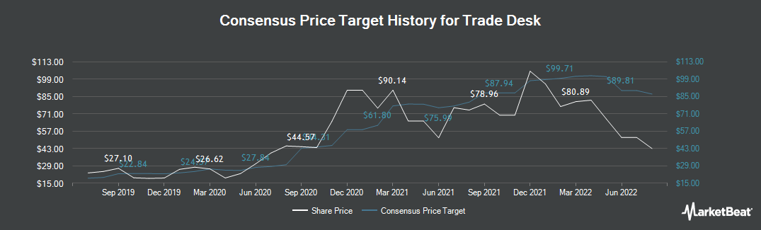 Price Target History for Trade Desk (NASDAQ:TTD)