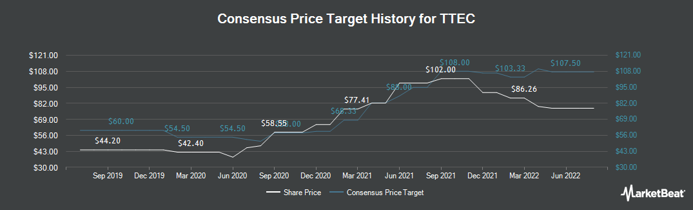 Price Target History for TTEC (NASDAQ:TTEC)