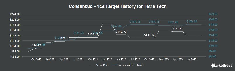 Price Target History for Tetra Tech (NASDAQ:TTEK)