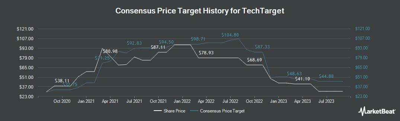 Price Target History for TechTarget (NASDAQ:TTGT)