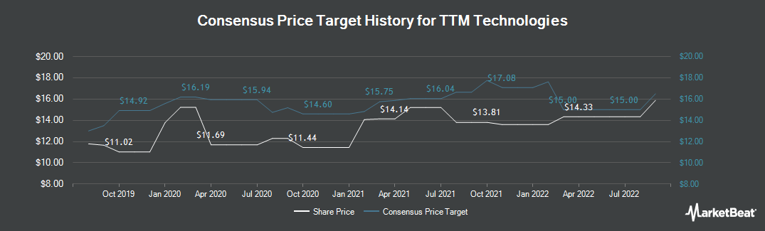 Price Target History for TTM Technologies (NASDAQ:TTMI)