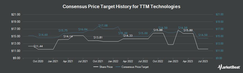 Price Target History for TTM Technologies (NASDAQ:TTMI)