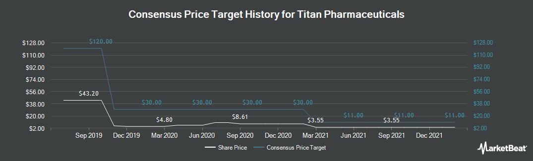 Price Target History for Titan Pharmaceuticals (NASDAQ:TTNP)