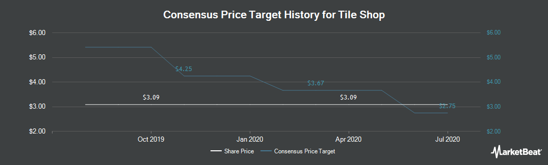 Price Target History for Tile Shop (NASDAQ:TTS)