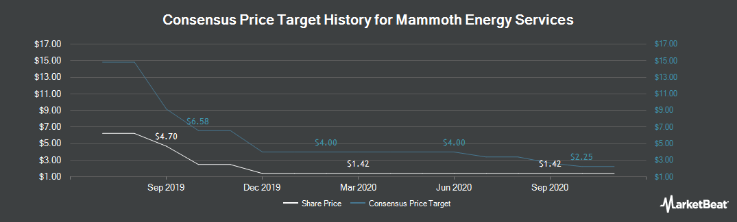 Price Target History for Mammoth Energy Services (NASDAQ:TUSK)