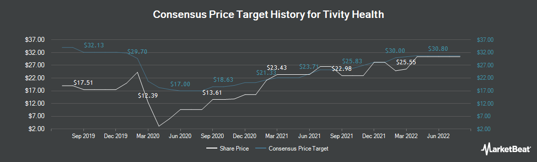 Price Target History for Tivity Health (NASDAQ:TVTY)