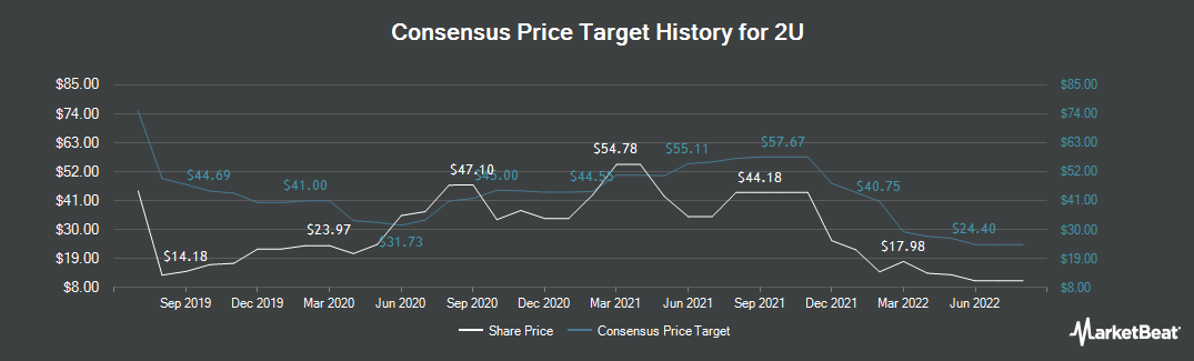 Price Target History for 2U (NASDAQ:TWOU)
