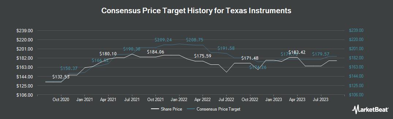 Price Target History for Texas Instruments (NASDAQ:TXN)