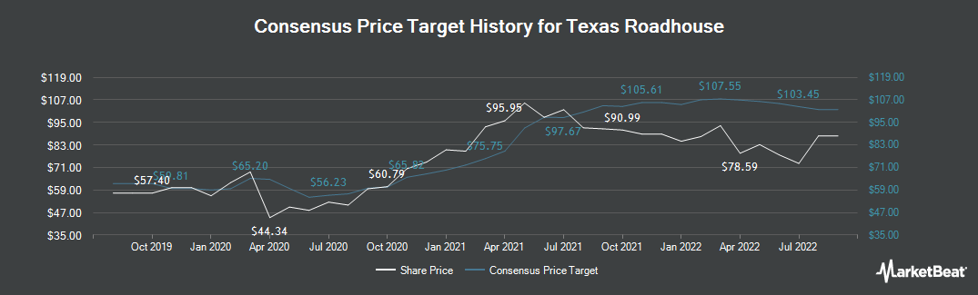 Price Target History for Texas Roadhouse (NASDAQ:TXRH)