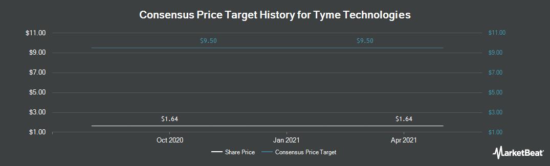 Price Target History for Tyme Technologies (NASDAQ:TYME)