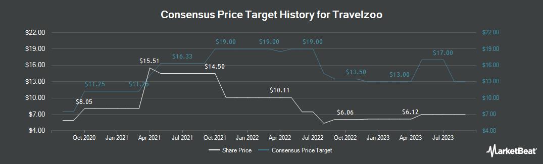 Price Target History for Travelzoo (NASDAQ:TZOO)