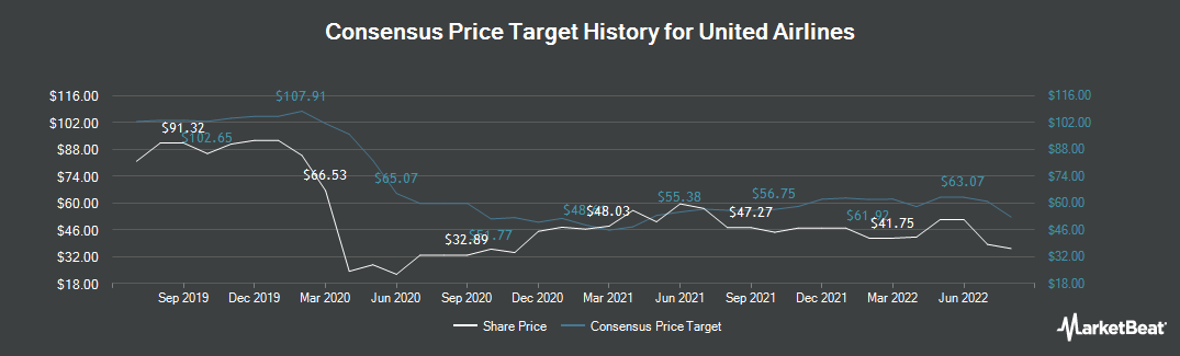Price Target History for United Continental (NASDAQ:UAL)