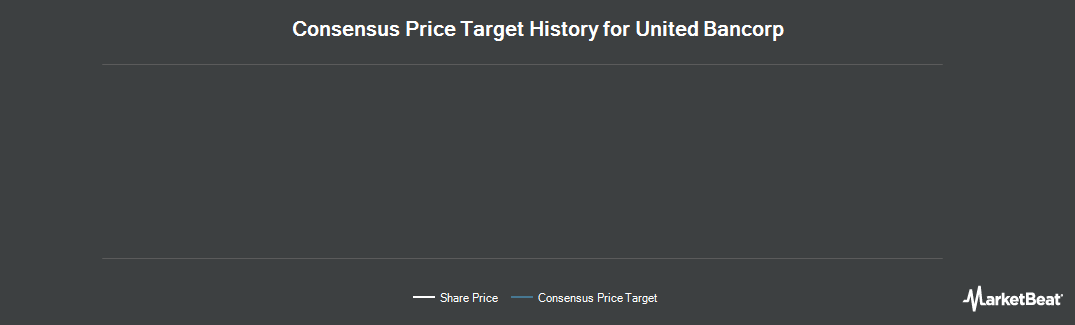 Price Target History for United Bancorp (NASDAQ:UBCP)