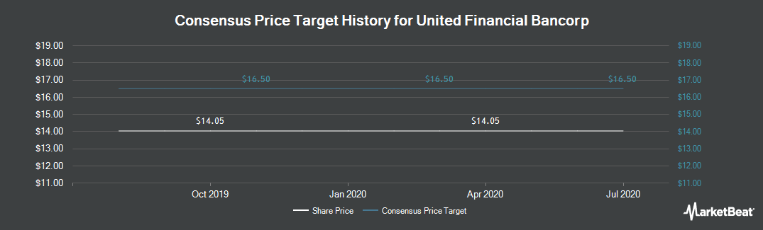 Price Target History for United Financial Bancorp (NASDAQ:UBNK)