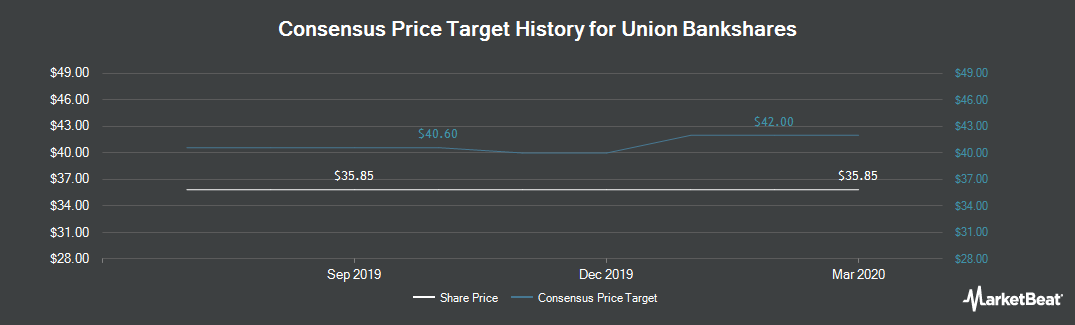Price Target History for Union Bankshares (NASDAQ:UBSH)