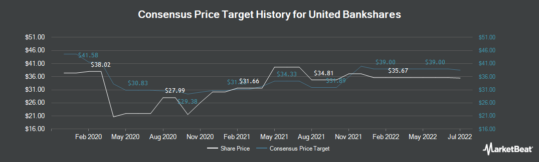 Price Target History for United Bankshares (NASDAQ:UBSI)