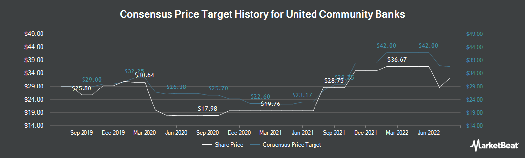 Price Target History for United Community Bank (NASDAQ:UCBI)