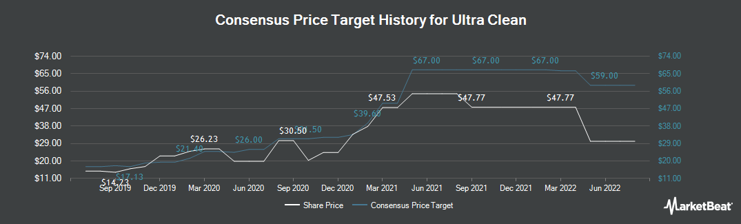 Price Target History for Ultra Clean (NASDAQ:UCTT)