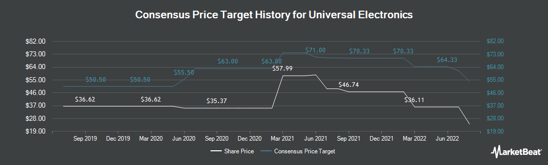 Price Target History for Universal Electronics (NASDAQ:UEIC)