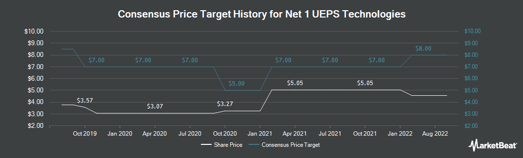 Price Target History for Net 1 UEPS Technologies (NASDAQ:UEPS)