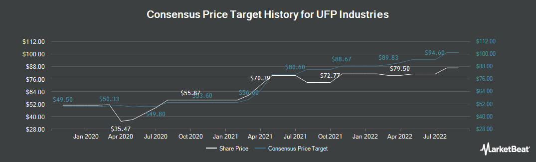 Price Target History for Universal Forest Products (NASDAQ:UFPI)