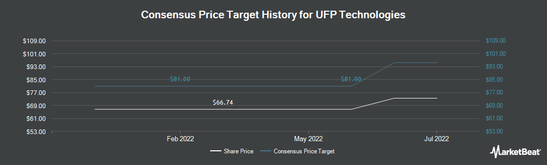 Price Target History for UFP Technologies (NASDAQ:UFPT)