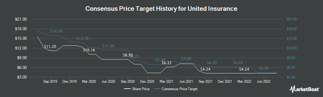 Price Target History for United Insurance (NASDAQ:UIHC)