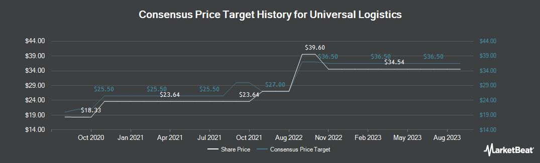 Price Target History for Universal Logistics (NASDAQ:ULH)